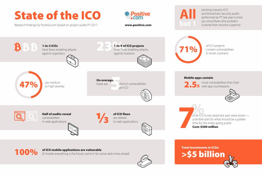 В среднем каждое ICO содержит 5 уязвимостей