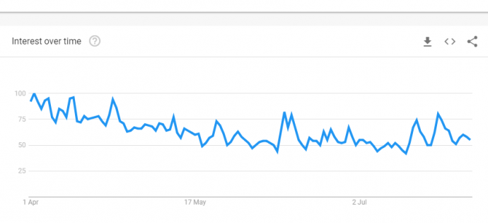 Google-Trends-Bitcoin-April-to-Aug