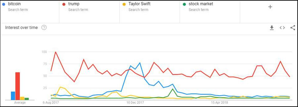 Google-Trends-Bitcoin-Source-Forbes-Chambers