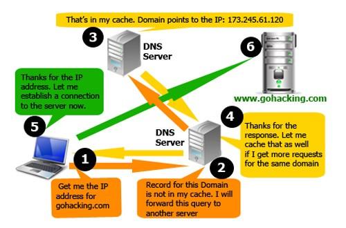 правила регистрации домена it