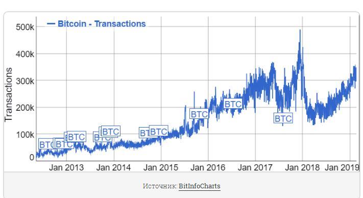 Сколько пользователей биткоин прогнозы форекс гривна доллар