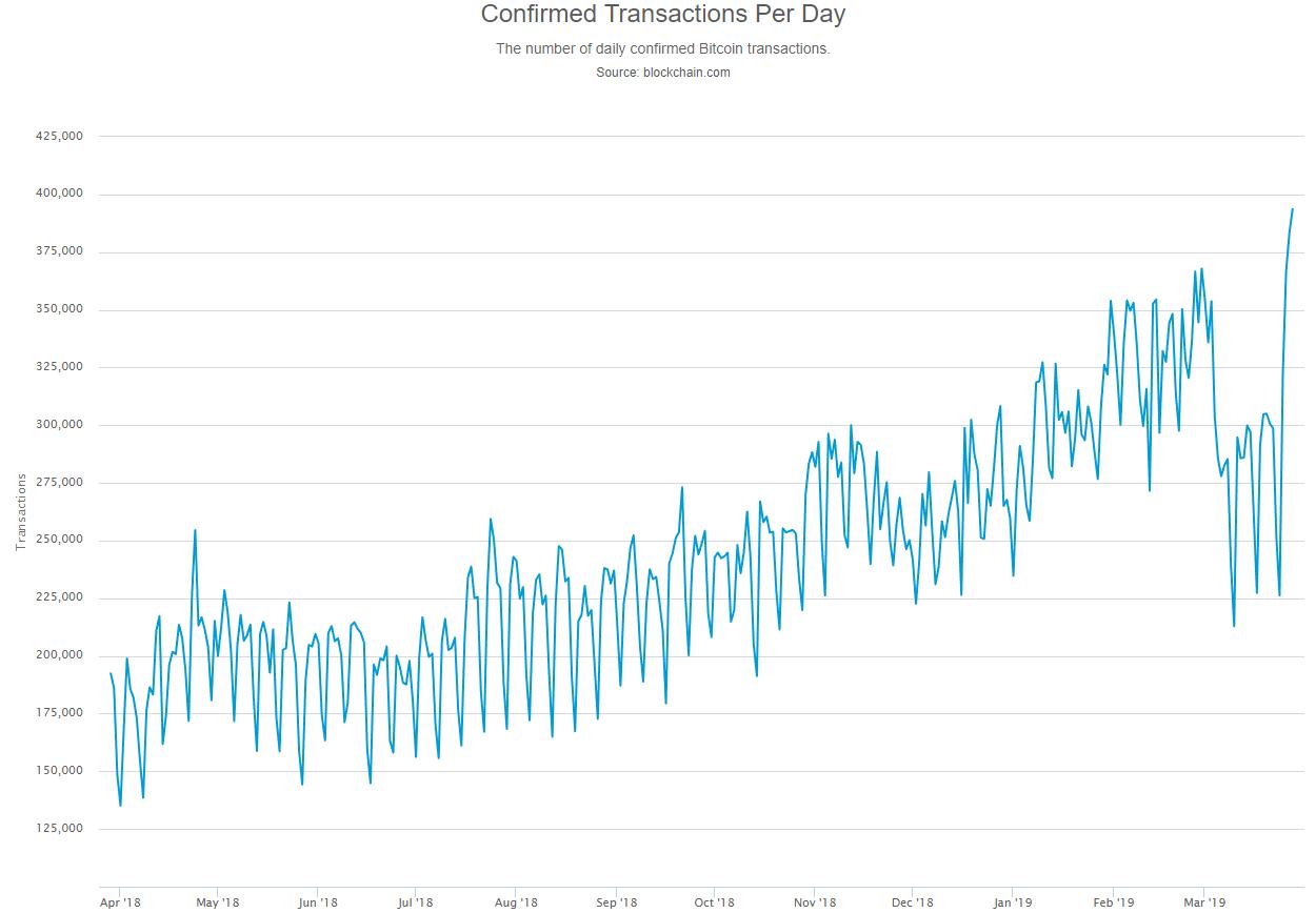 Суточный объем биткоин-транзакций подскочил до 15-месячного максимума
