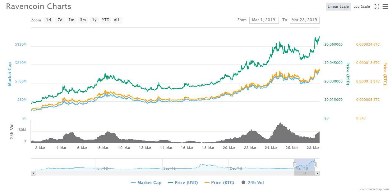 «Тёмная лошадка»: монета Ravencoin за месяц взлетела почти в 5 раз