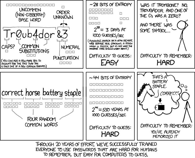За 20 лет мы успешно научили всех использовать пароли, которые трудно запомнить людям, но легко угадать компьютерам.
