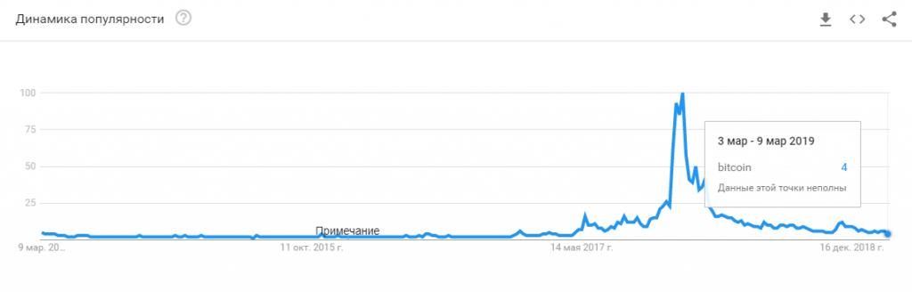 Количество поисковых запросов по теме BTC упало до минимальной отметки с весны 2017 года