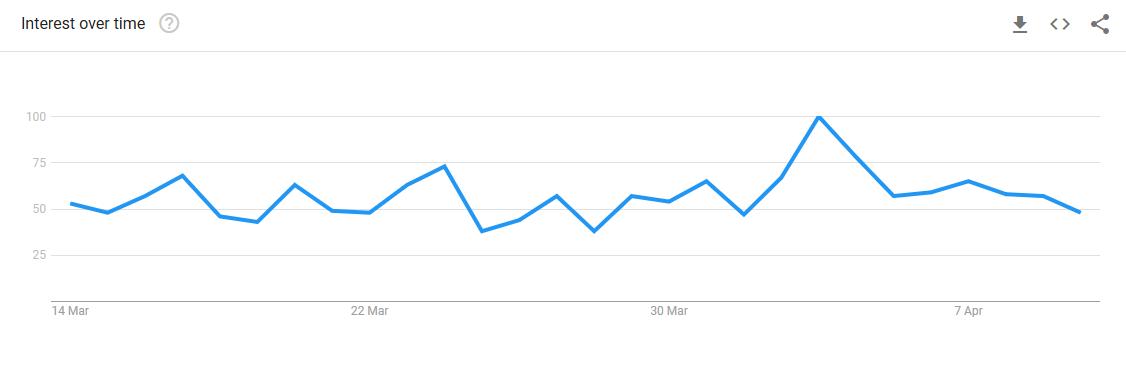 52478413999207a11c7a18b76aaf5589 - Google Trends: люди хотят покупать BTC только после повышения стоимости монеты
