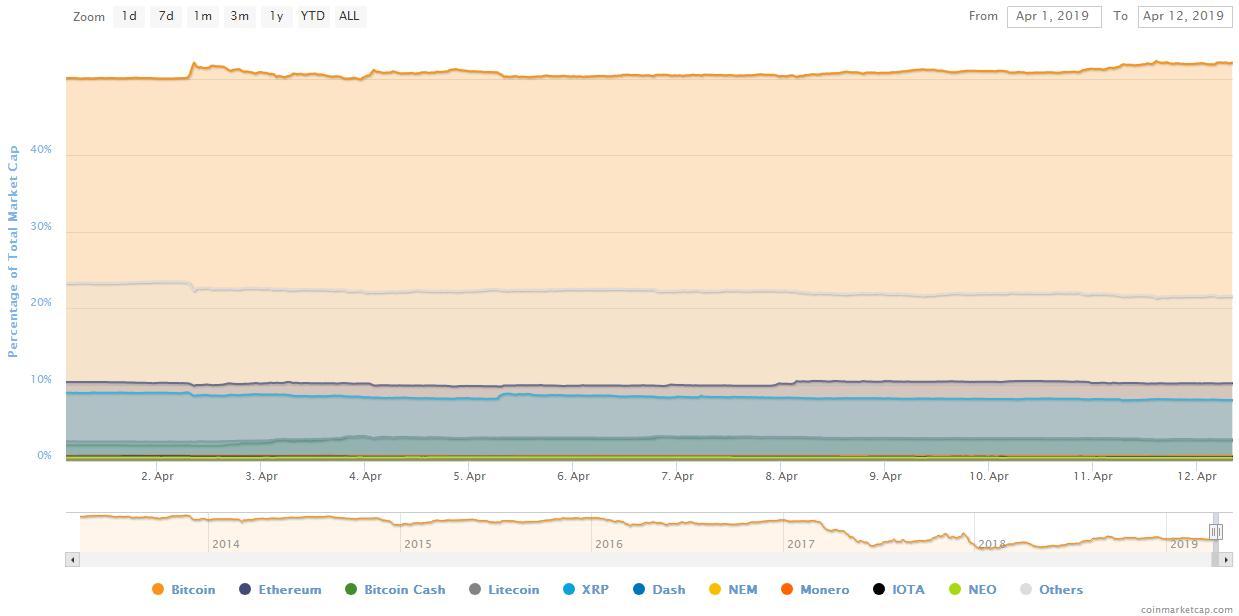 Индекс доминирования BTC вновь превысил 52% на фоне снижения курса альткоинов