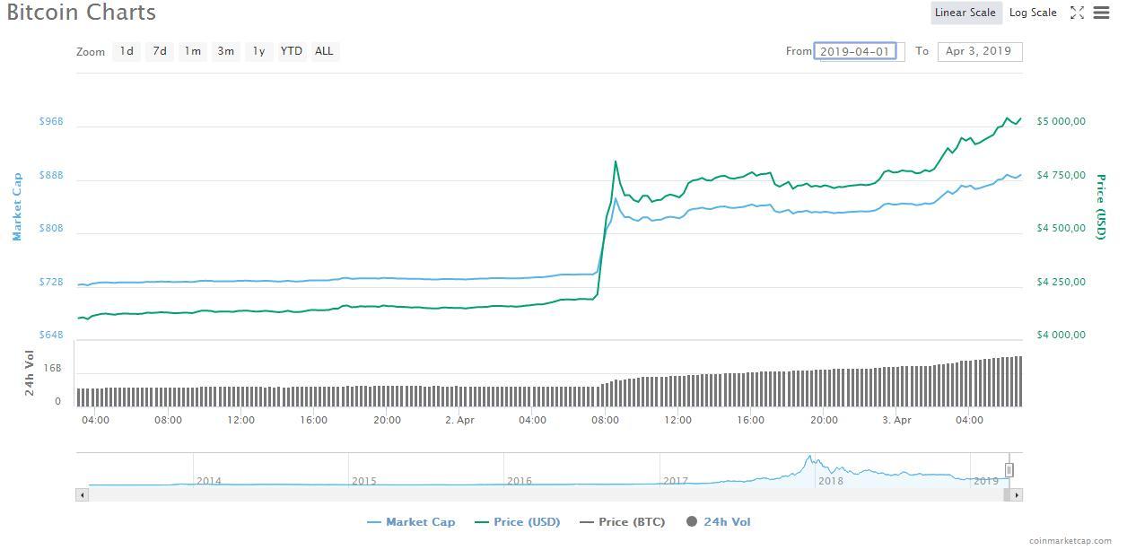 Новый удар по скептикам: биткоин пробил отметку в $5000