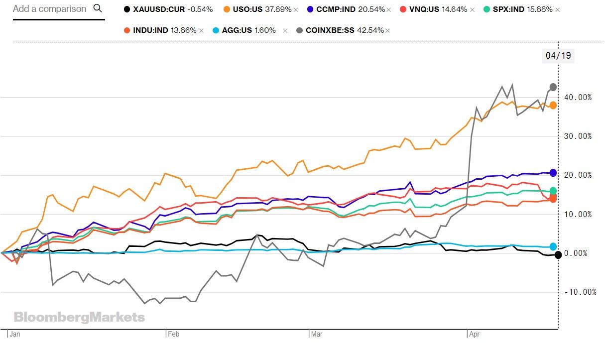 Золото (чёрный), нефть (оранжевый), Nasdaq (темно-синий), REIT (красный), S&P 500 (зелёный), Доу-Джонс (темно-оранжевый), облигации США (голубой), биткоин (серый).