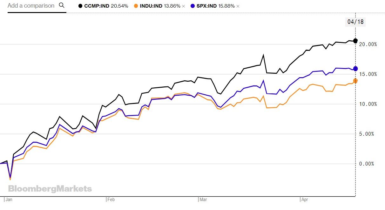 Nasdaq (черный), Доу-Джонс (оранжевый) и S&P 500 (синий).