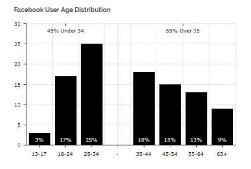 Распределение пользователей соцсети по возрасту. Источник: Diar