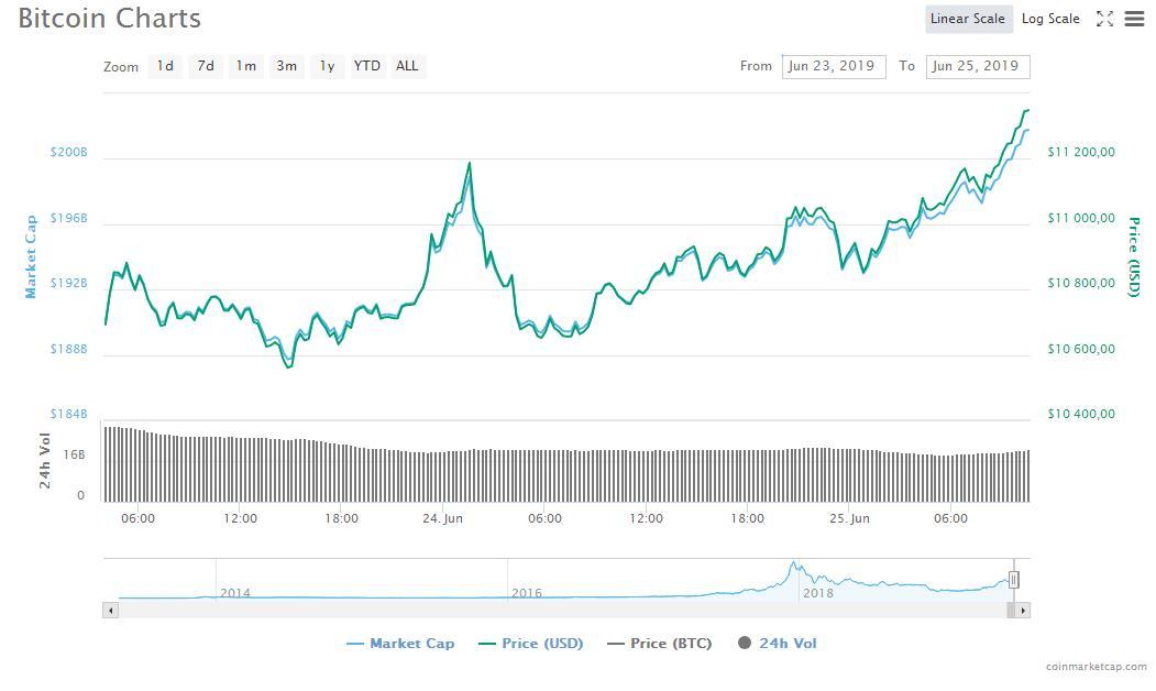 Биткоин приближается к $12 000: возможен ли новый рывок монеты?