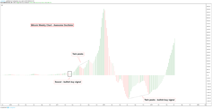 Awesome Oscillator, недельный график