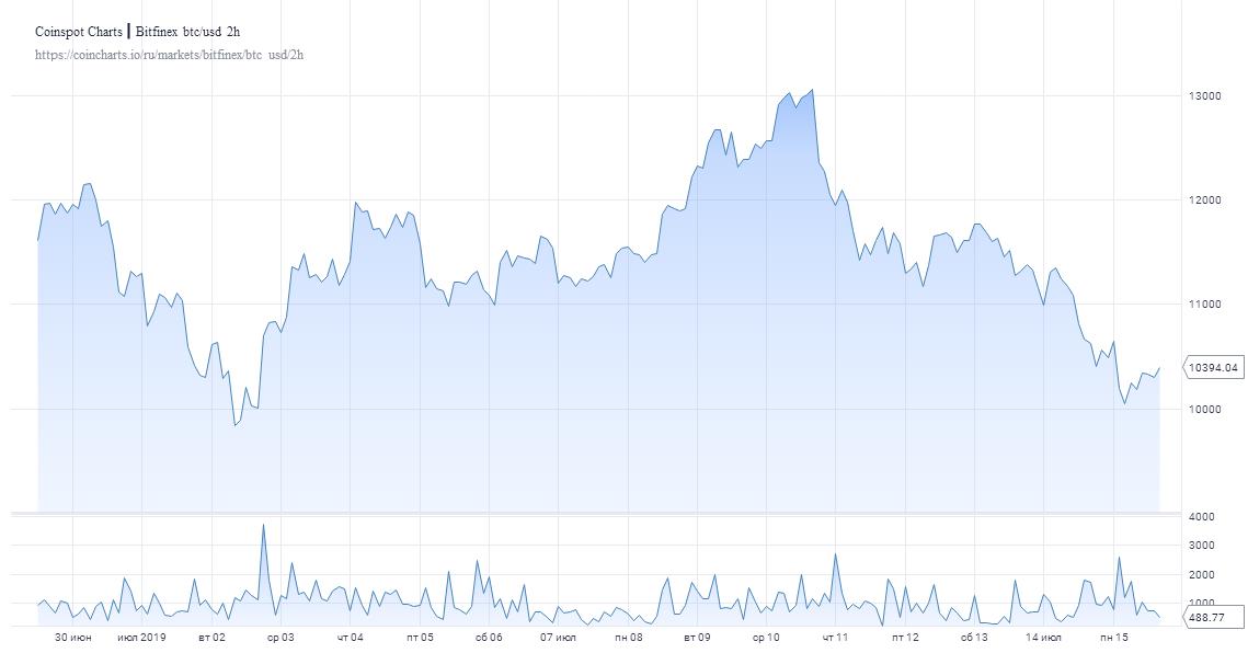 chart 2 1 - 30-дневный объём торгов BTC достиг рекордной отметки в $770 млрд