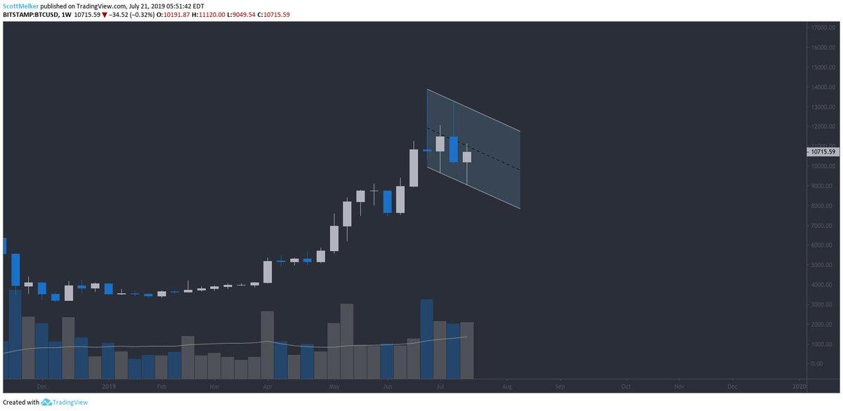 Недельный график на Bitstamp