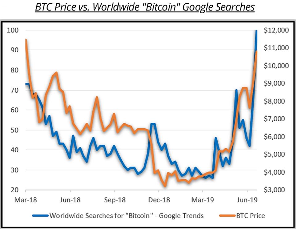 Соотношение цены на BTC и динамики поисковых запросов в Google