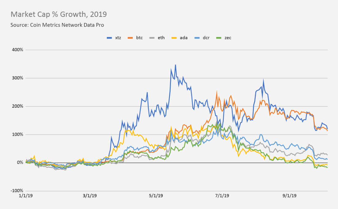 xtz-market-cap-growth.png