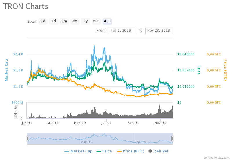 tron-charts.png