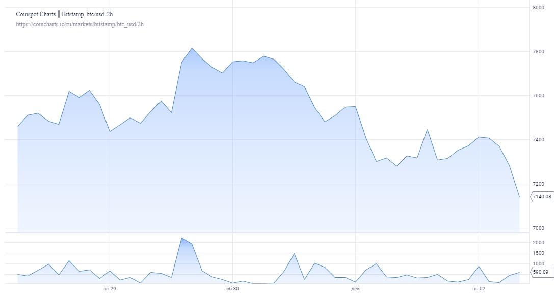 chart 3 - Прогноз: Биткоину в декабре грозит откат до $6000