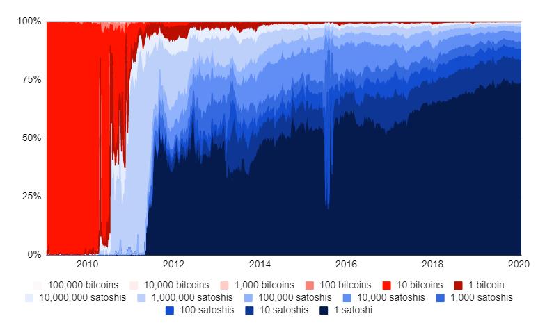 zavantazhennja - BitMEX Research: Выраженные в биткоине платежи по-прежнему остаются «фантазией»