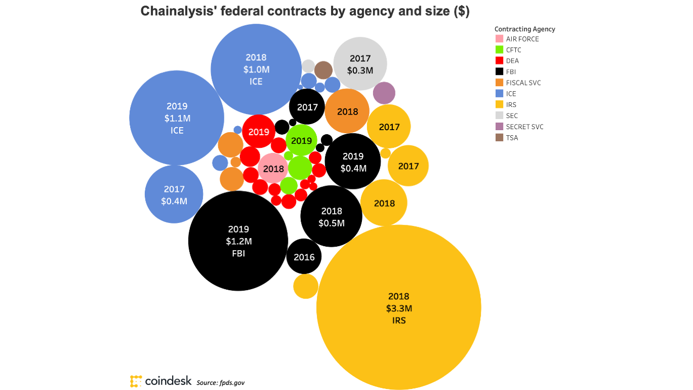 chainalysisfederalcontractsbubblefinal770_coindesk-2.png