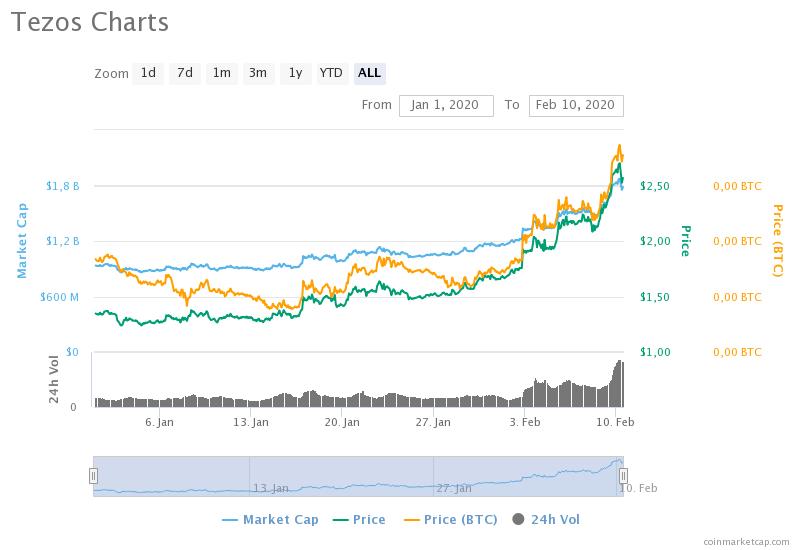 tezos-charts-2.png