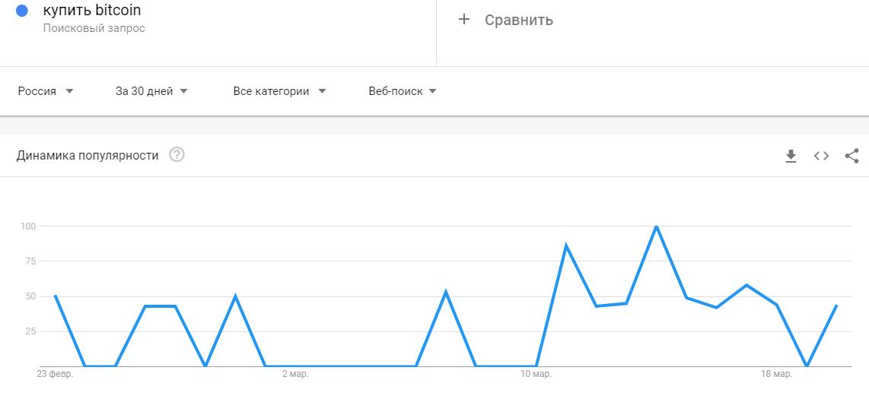 bezymjannyj 14 - Интернет-пользователи по всему миру интересуются, как можно купить биткоин