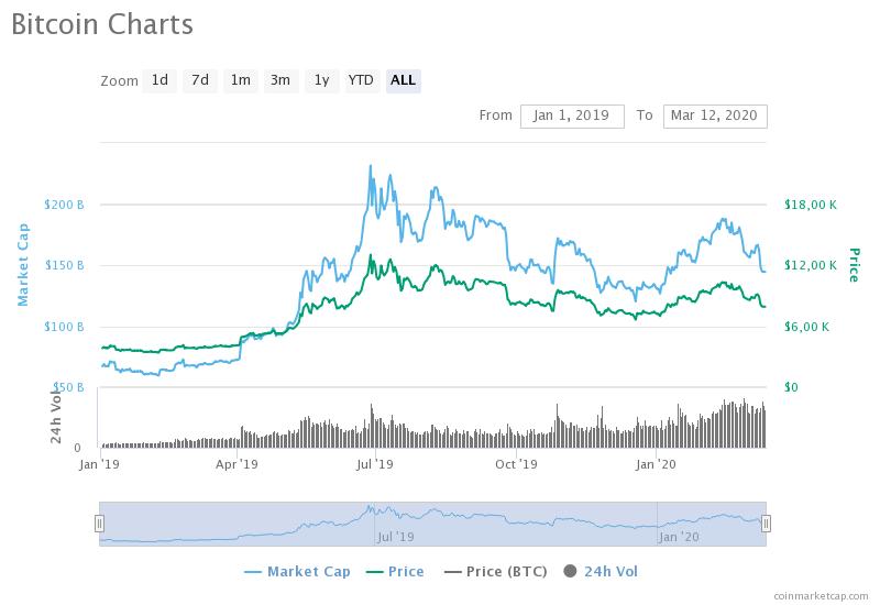 bitcoin charts 1 1 - «Черный четверг»: Биткоин обвалился до минимума с начала мая 2019 года