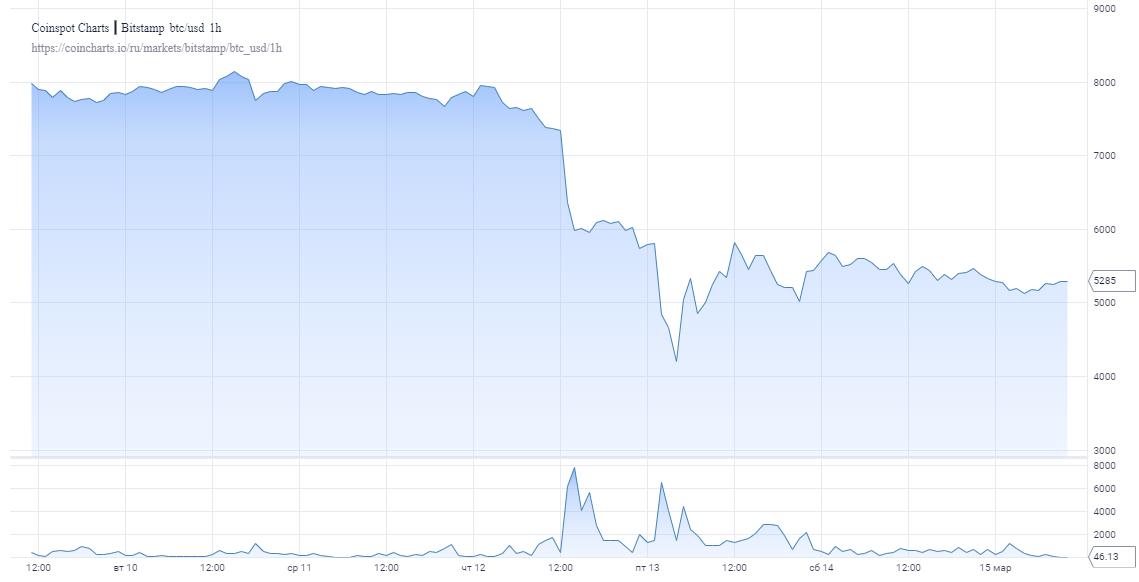 chart 11 - «Киты» выводят биткоины на биржи: Угроза нового падения сохраняется