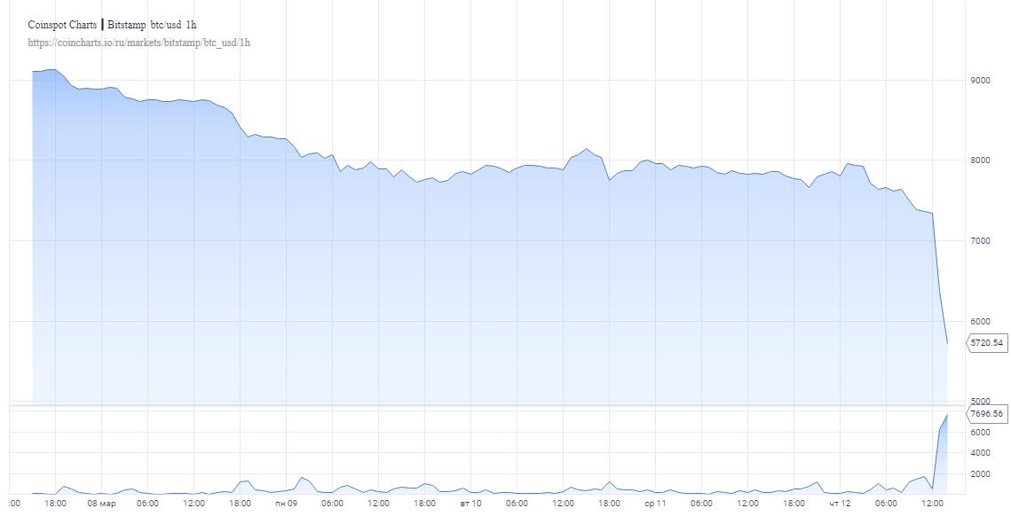 chart 5 1 - «Черный четверг»: Биткоин обвалился до минимума с начала мая 2019 года