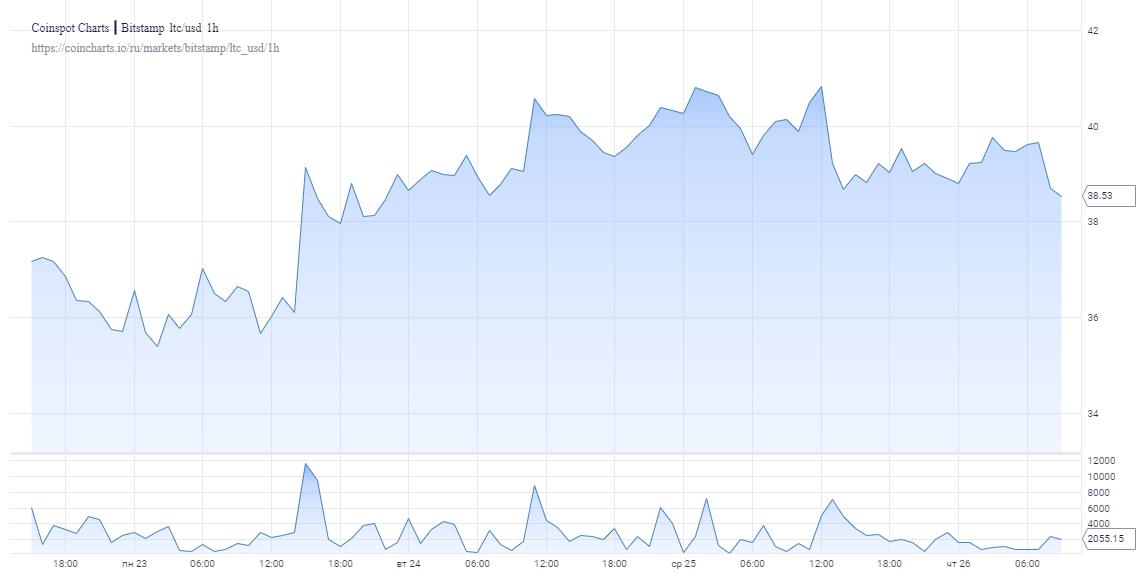 chart 5 3 - Прогноз: Лайткоину грозит еще один обвал в самое ближайшее время