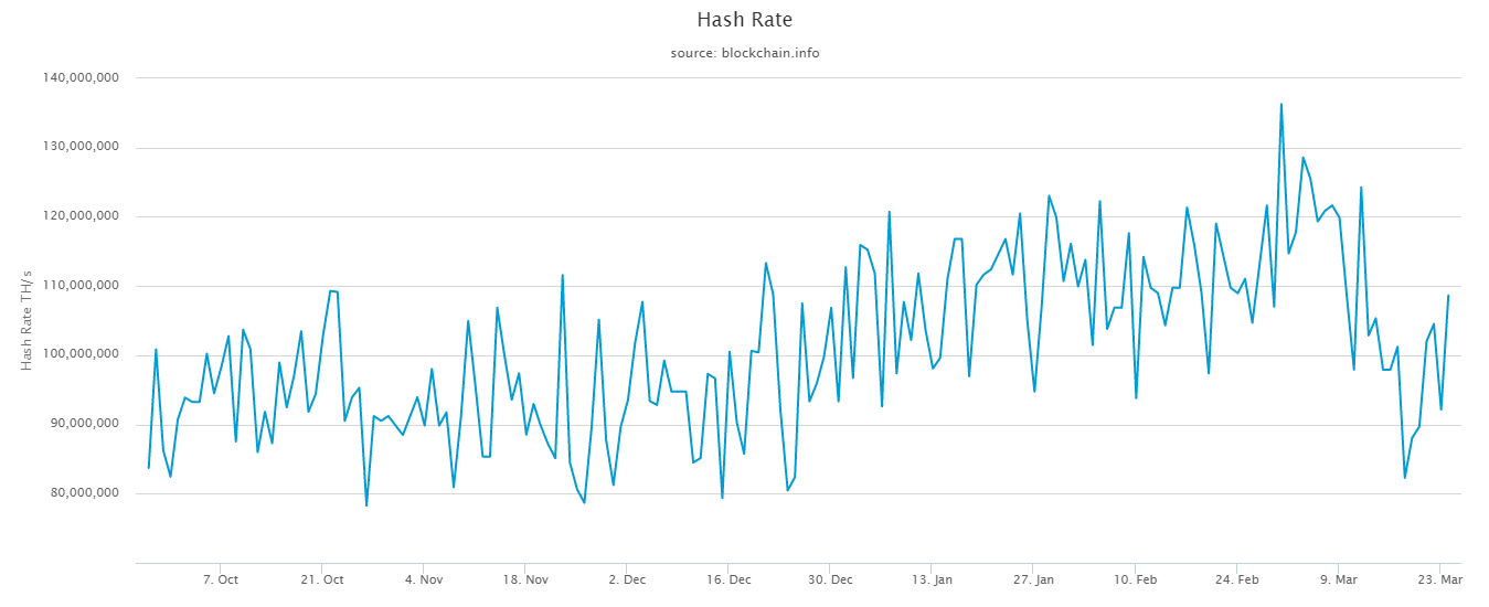 hash rate 3 - Майнеры возвращаются к работе: Хешрейт биткоина превысил 100 EH/s