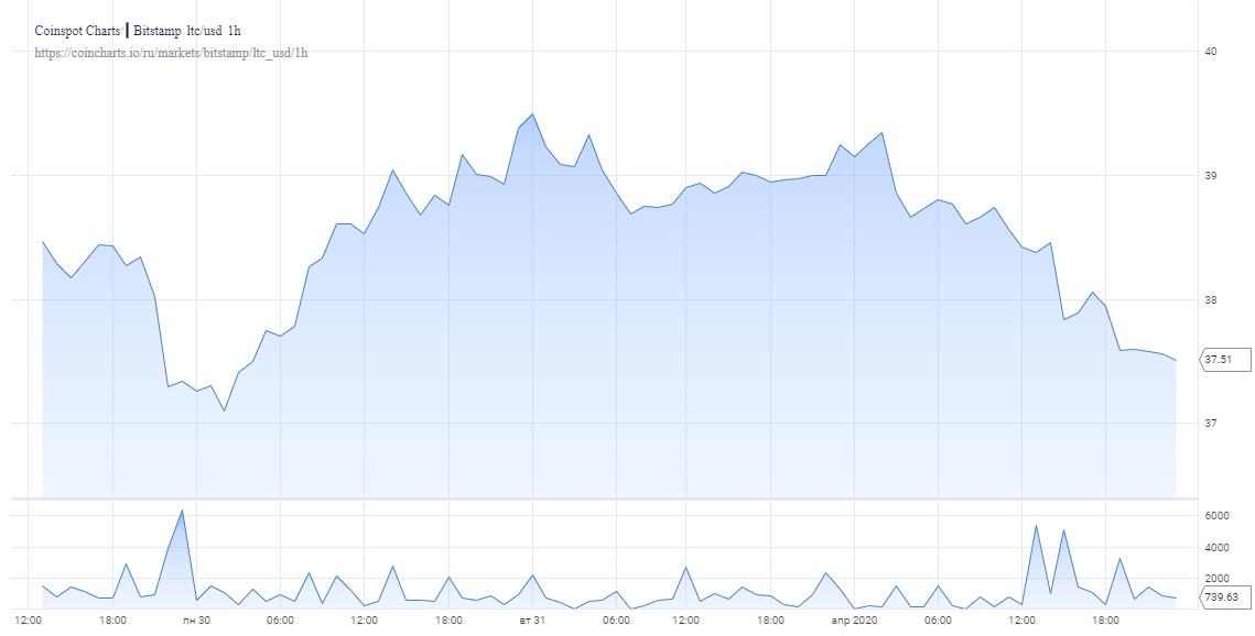 chart 3 - Лайткоин возвращается к ценовым значениям 2015 года