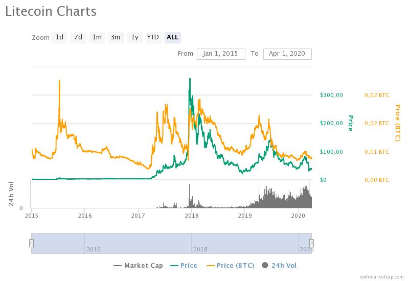 litecoin charts - Лайткоин возвращается к ценовым значениям 2015 года