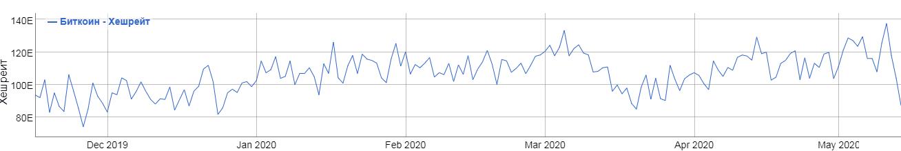 bezymjannyj 13 - За последние три дня хешрейт биткоина упал более чем на 30%