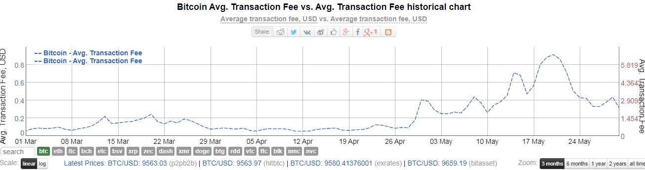 bezymjannyj 25 - Транзакционные сборы в сети биткоина упали почти на 60%