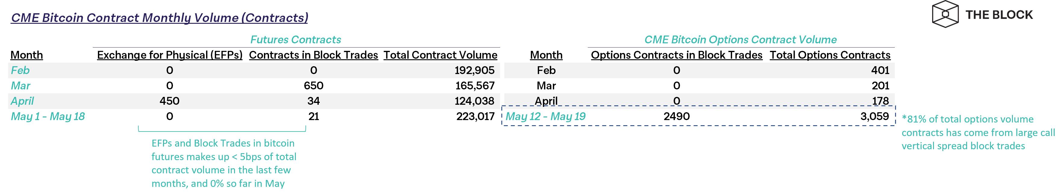 image 2 3 - На пять блочных сделок пришлось более 80% торговой активности на рынке биткоин-опционов CME