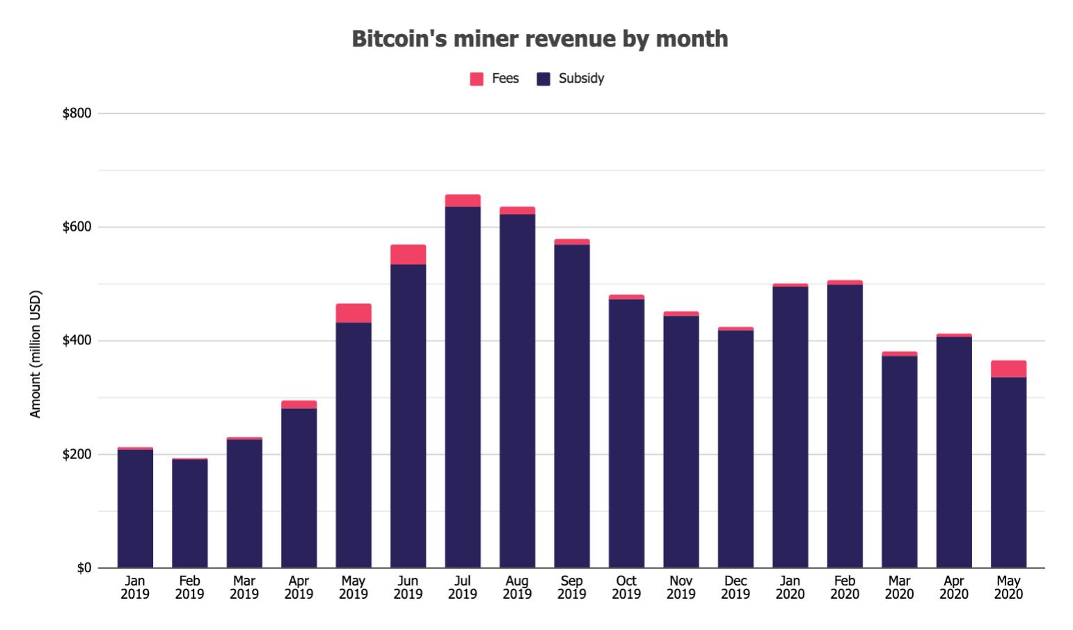 1 b iac6j0pvs0jejd0l ldg - В мае биткоин-майнеры заработали более $366 млн