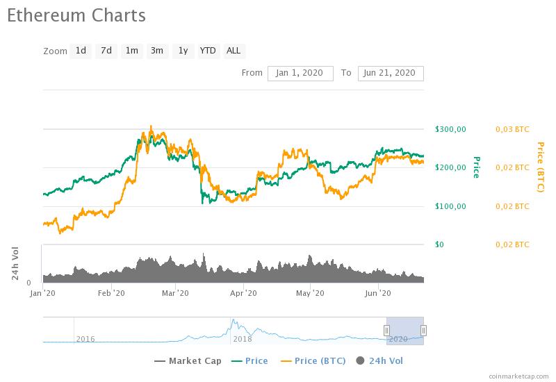 ethereum charts 2 - Аналитики прогнозируют укрепление эфира благодаря расширению рынка DeFi