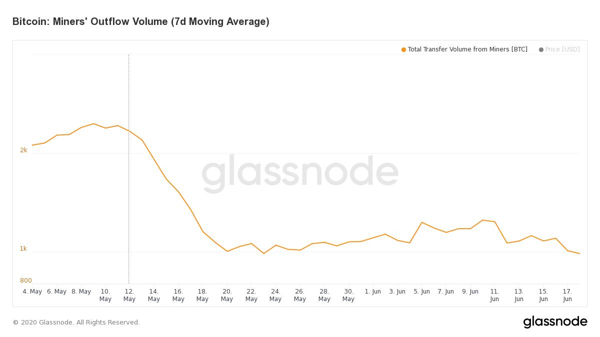 glassnode studio bitcoin miners outflow volume 7 d moving average 1 - Отток биткоинов из майнинг-пулов упал до 10-летнего минимума