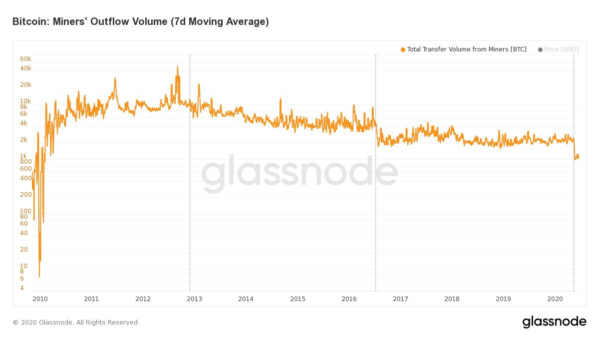 glassnode studio bitcoin miners outflow volume 7 d moving average - Отток биткоинов из майнинг-пулов упал до 10-летнего минимума