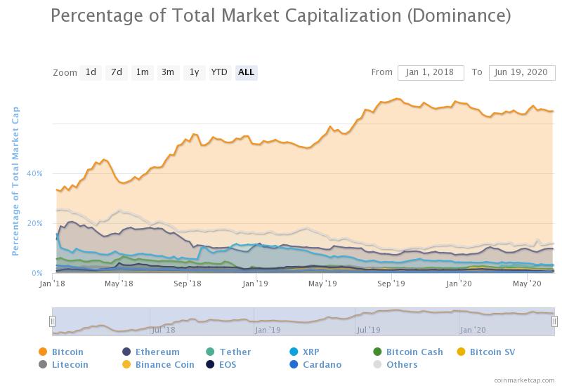 percentage of total mark - Трейдеры ставят на снижение индекса доминирования биткоина