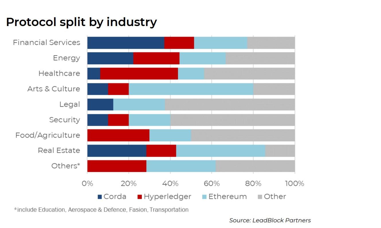 1 1 - Исследование: Европейские блокчейн-стартапы отдают предпочтение эфириуму