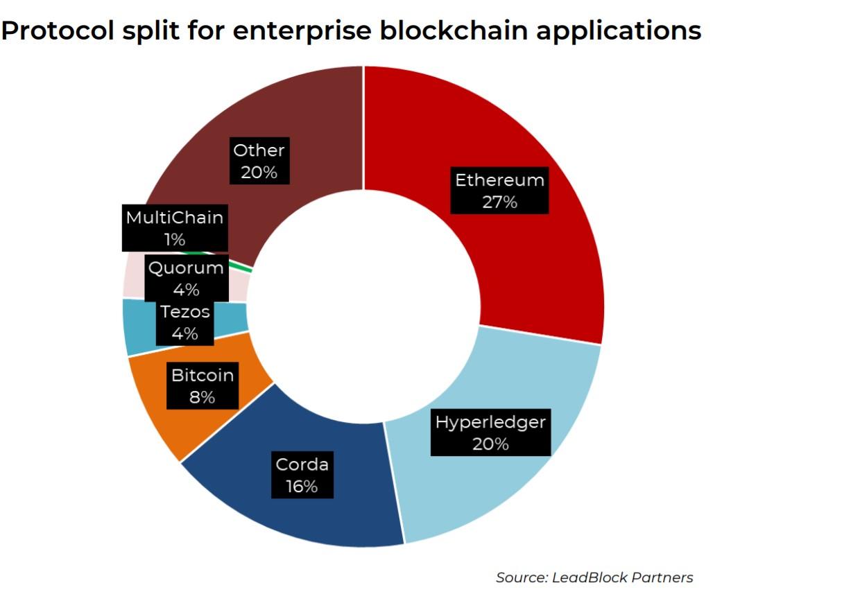 2 - Исследование: Европейские блокчейн-стартапы отдают предпочтение эфириуму