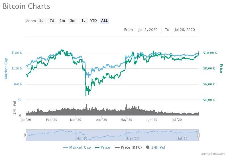 bitcoin charts 1 1 - Энтони Помплиано напомнил, что биткоин с начала 2020 года вырос на 35%