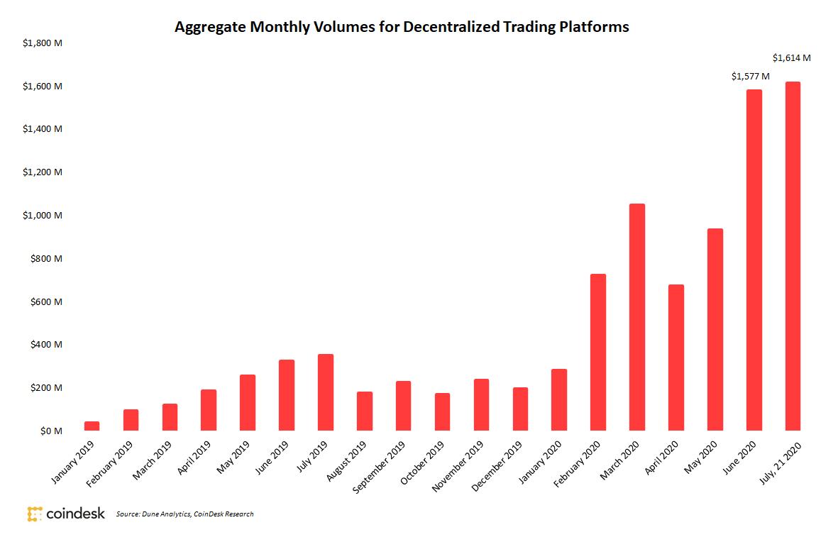 dex vol july - Объем торгов на децентрализованных биржах в июле превысил $1,6 млрд