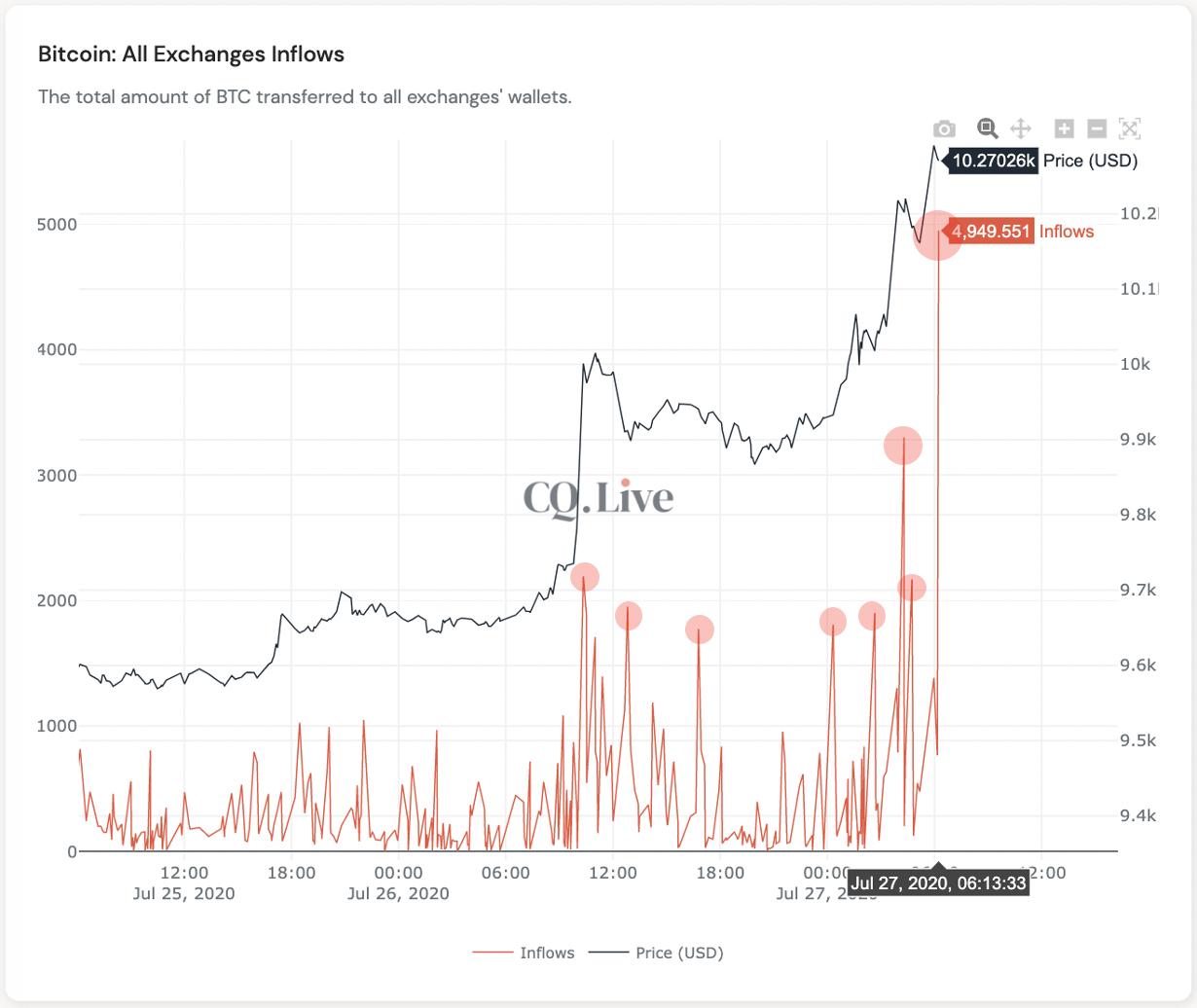 ed6ecpavaae1vnv - «Киты» могут спровоцировать падение биткоина