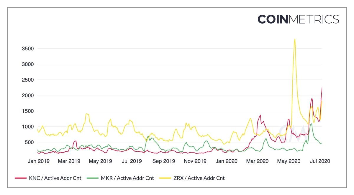 ethereum defi activity - Транзакционные сборы на эфириуме в течение 30 дней были выше, чем в сети биткоина
