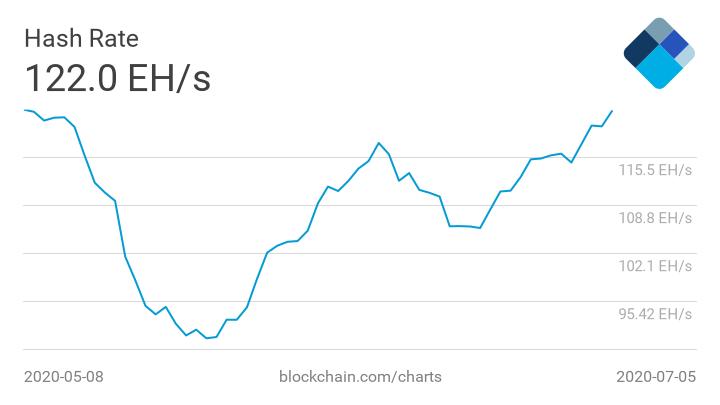 hash rate - Майнеры активизировались: Хешрейт биткоина превысил 120 EH/s
