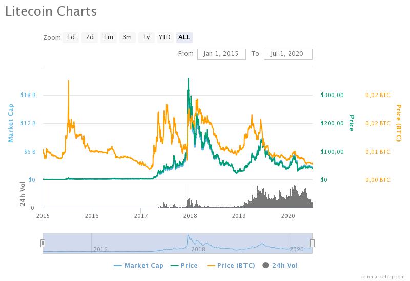 litecoin charts - Лайткоин слабеет: Монете грозит падение до уровней начала 2017 года